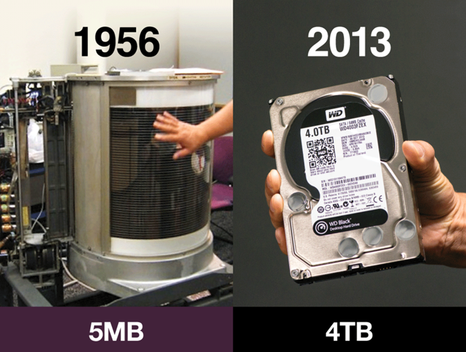 Data Storage Then And Now Mgh Hst Martinos Center For