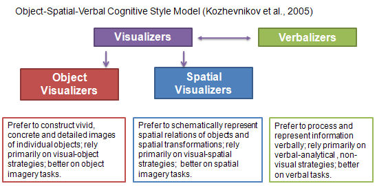 Object-Spatial-Verbal theoretical model