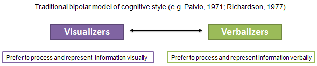 Visual-Verbal cognitive style model