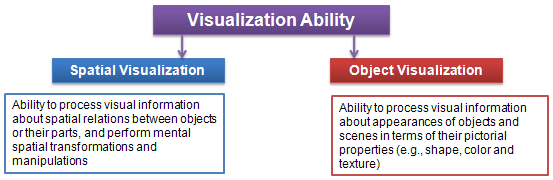 Visualization Ability