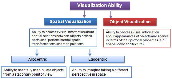 Visualization_Ability4.png