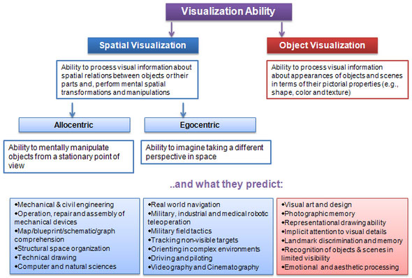 Activities to Develop Visual Spatial Knowledge: General ...