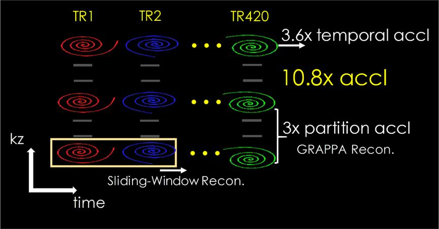 3D MR Fingerprinting C2P